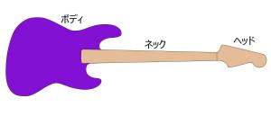 Bassの基本パーツ