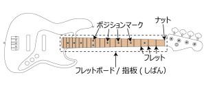 Bass05Neck